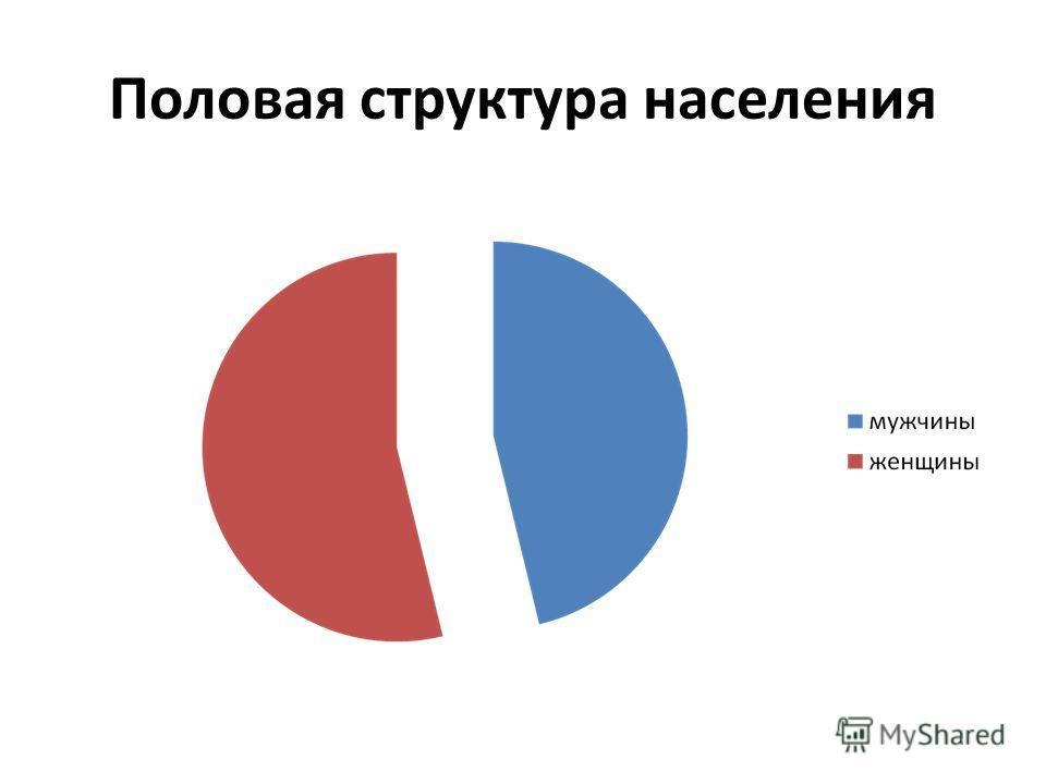 Половая структура населения