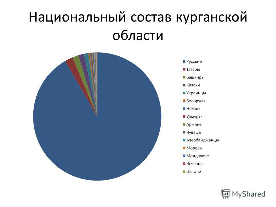 Национальный состав курганской области
