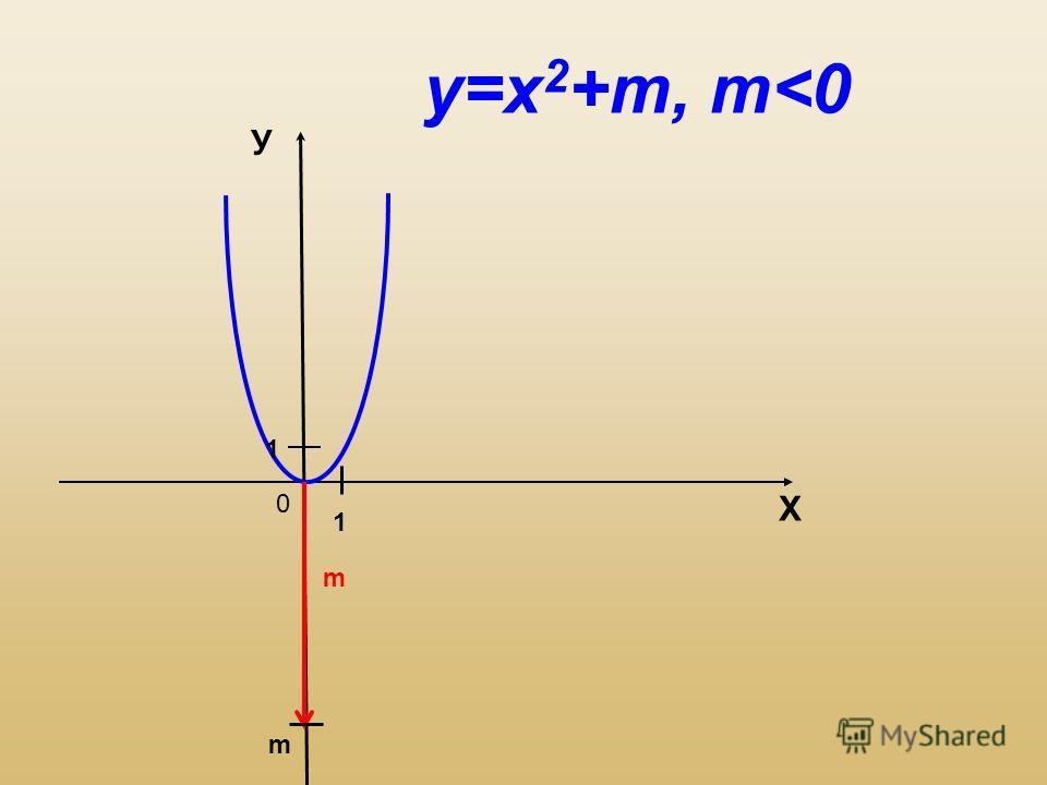 0 Х У m 1 1 m у=х 2 +m, m