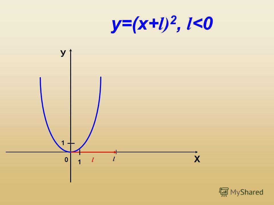 0 l l Х У 1 1 у=(х+ l) 2, l