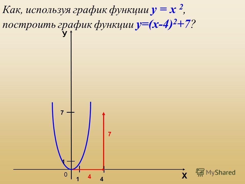 Как, используя график функции у = х 2, построить график функции у=(х-4) 2 +7? 0 7 Х У 7 1 14 4