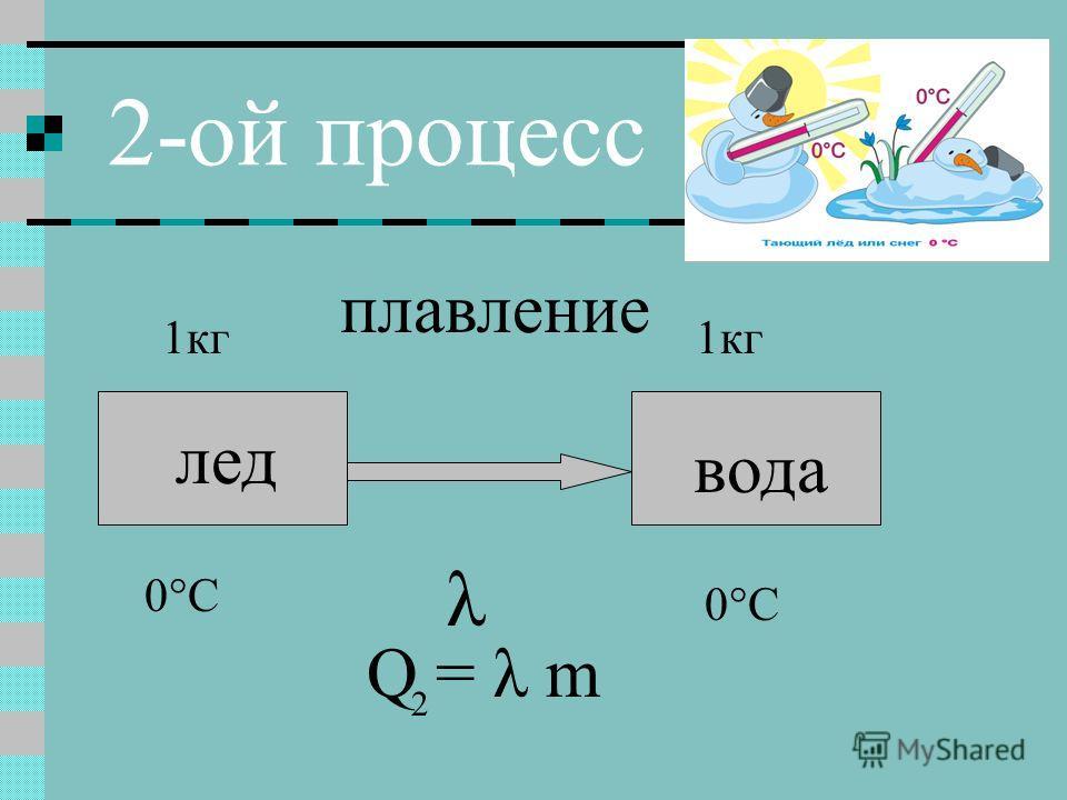 2-ой процесс лед вода 0°C плавление Q = λ m 1кг λ 2