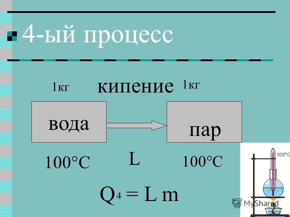4-ый процесс вода 100°C пар 100°C кипение L Q = L m 4 1кг