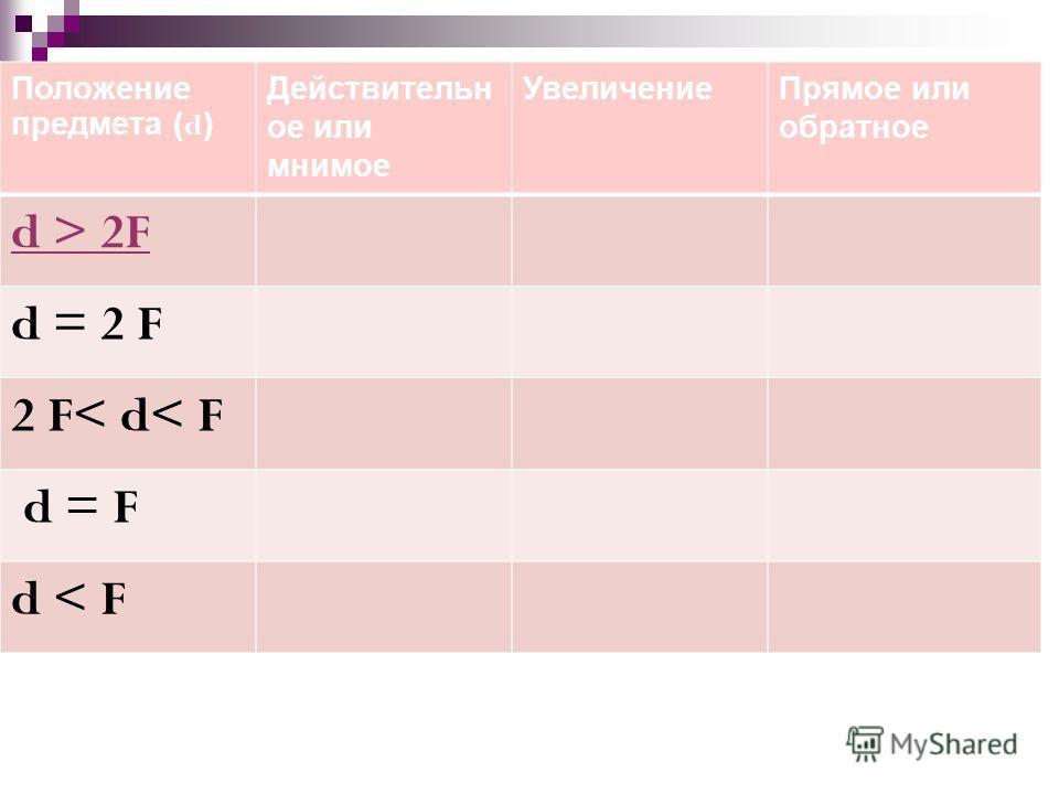 Положение предмета ( d ) Действительн ое или мнимое УвеличениеПрямое или обратное d > 2F d = 2 F 2 F< d< F d = F d < F