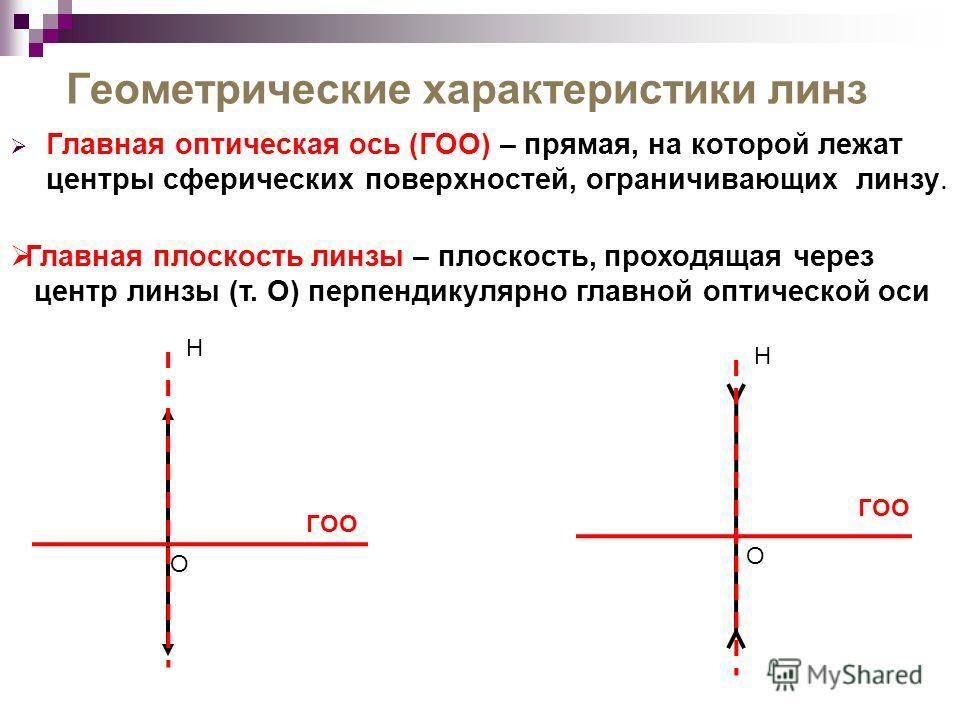 Геометрические характеристики линз Главная оптическая ось (ГОО) – прямая, на которой лежат центры сферических поверхностей, ограничивающих линзу. Н О О Н Главная плоскость линзы – плоскость, проходящая через центр линзы (т. О) перпендикулярно главной