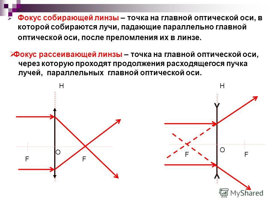 Фокус собирающей линзы – точка на главной оптической оси, в которой собираются лучи, падающие параллельно главной оптической оси, после преломления их в линзе. НН О О FF FF Фокус рассеивающей линзы – точка на главной оптической оси, через которую про