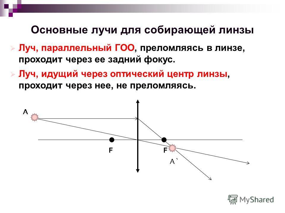 Основные лучи для собирающей линзы Луч, параллельный ГОО, преломляясь в линзе, проходит через ее задний фокус. Луч, идущий через оптический центр линзы, проходит через нее, не преломляясь. FF А А`А`