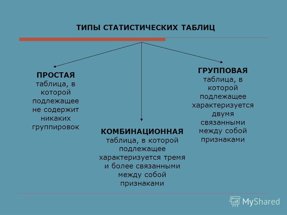 ТИПЫ СТАТИСТИЧЕСКИХ ТАБЛИЦ ПРОСТАЯ таблица, в которой подлежащее не содержит никаких группировок ГРУППОВАЯ таблица, в которой подлежащее характеризуется двумя связанными между собой признаками КОМБИНАЦИОННАЯ таблица, в которой подлежащее характеризуе