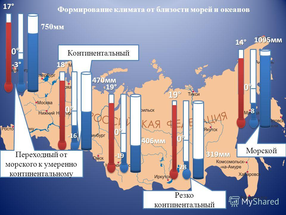 Континентальный Формирование климата от близости морей и океанов0°17°0° 18° 19° 0° 14° 0° 19°-3° 750мм -16 470мм 406мм -19 -8 1095мм 319мм Резко континентальный 0° Морской -28 Переходный от морского к умеренно континентальному