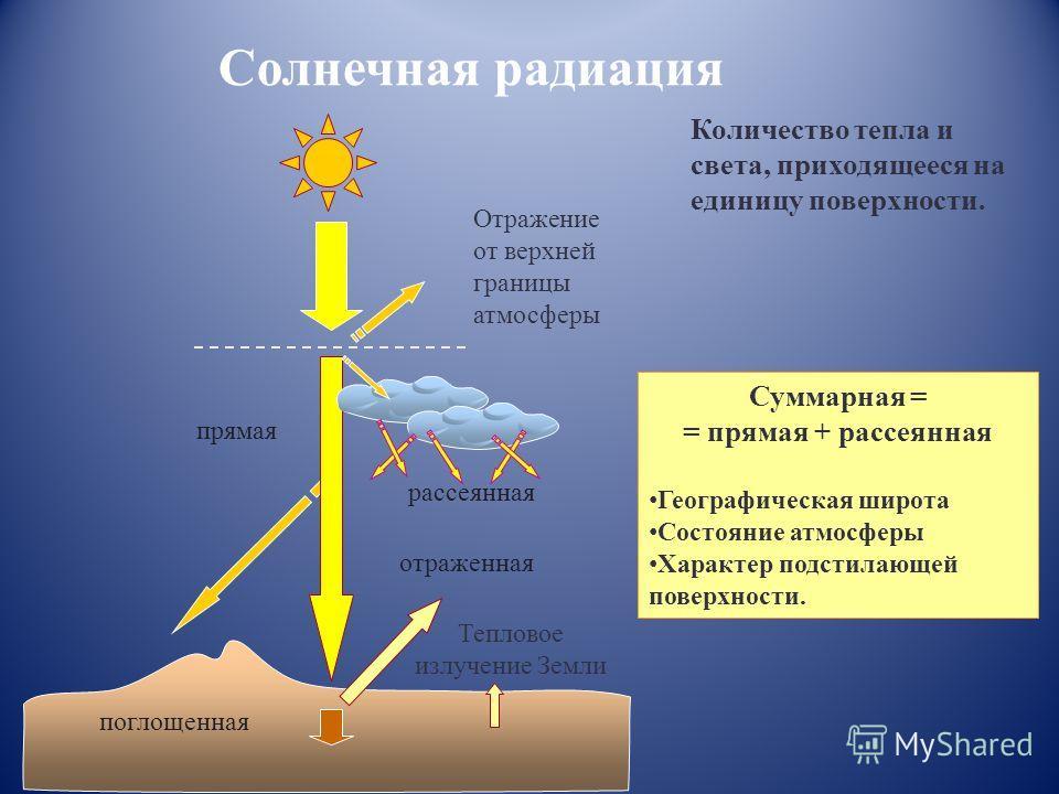 Солнечная радиация Количество тепла и света, приходящееся на единицу поверхности. прямая отраженная рассеянная Отражение от верхней границы атмосферы поглощенная Тепловое излучение Земли Суммарная = = прямая + рассеянная Географическая широта Состоян