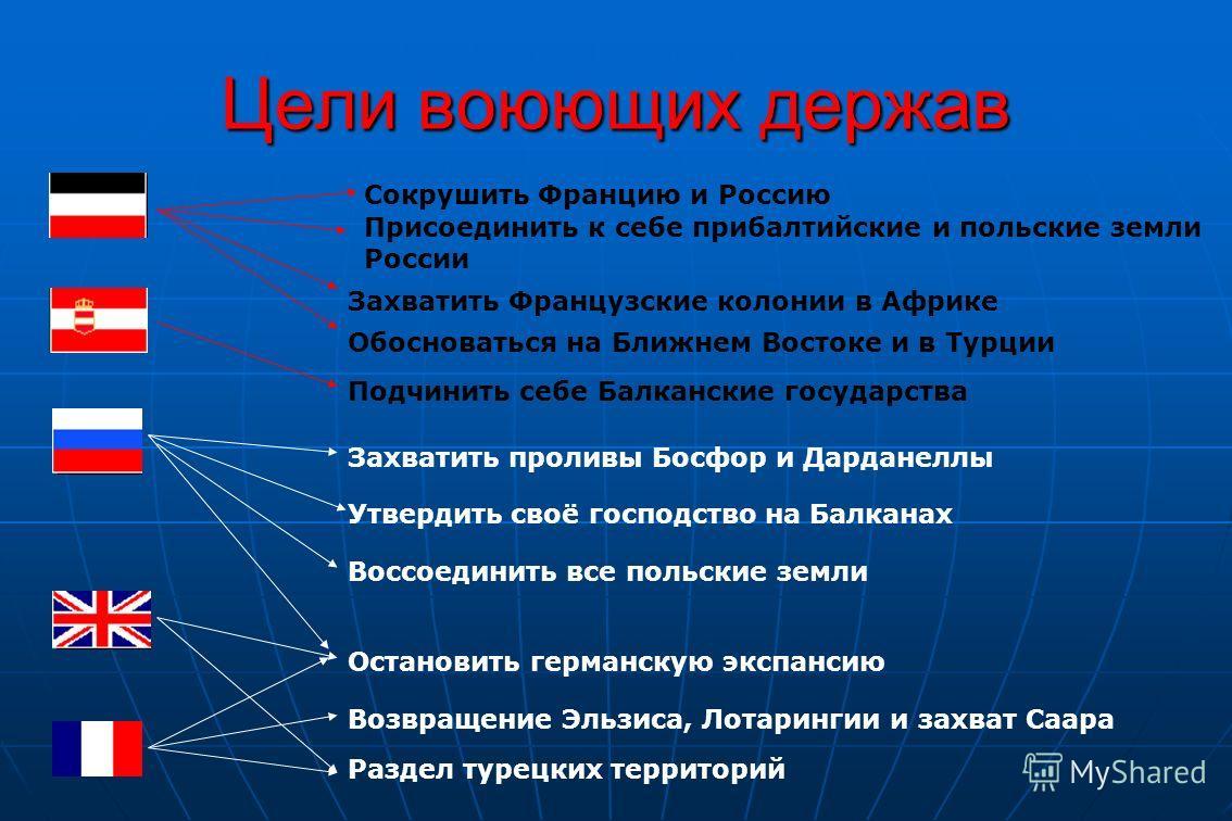 Цели воюющих держав Сокрушить Францию и Россию Присоединить к себе прибалтийские и польские земли России Захватить Французские колонии в Африке Обосноваться на Ближнем Востоке и в Турции Подчинить себе Балканские государства Захватить проливы Босфор