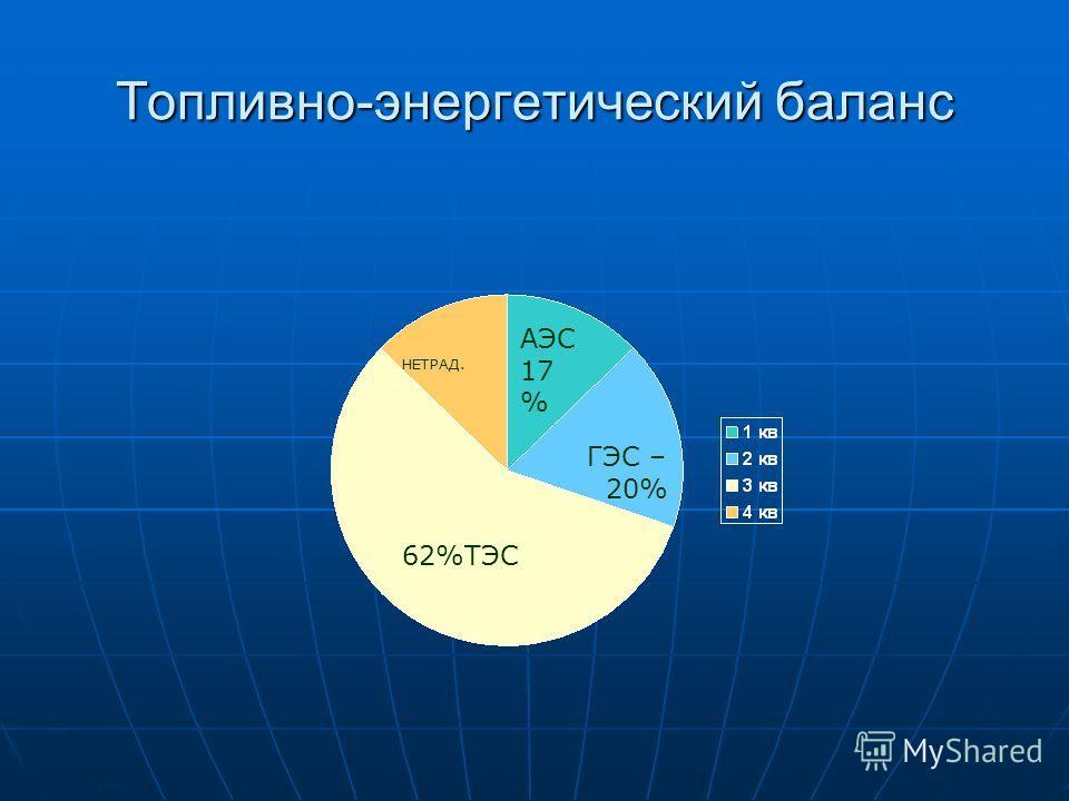 Топливно-энергетический баланс ГЭС – 20% АЭС 17 % 62%ТЭС НЕТРАД.