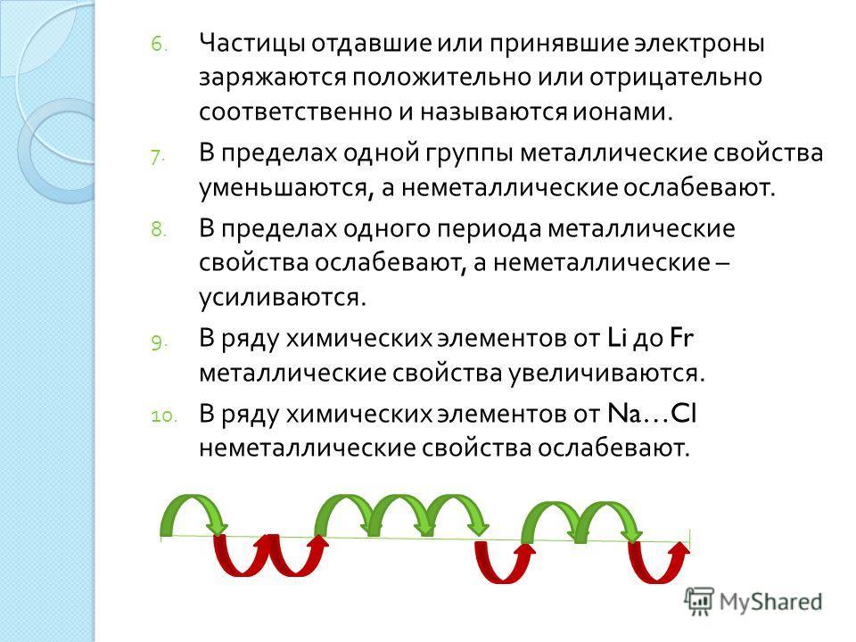 6. Частицы отдавшие или принявшие электроны заряжаются положительно или отрицательно соответственно и называются ионами. 7. В пределах одной группы металлические свойства уменьшаются, а неметаллические ослабевают. 8. В пределах одного периода металли