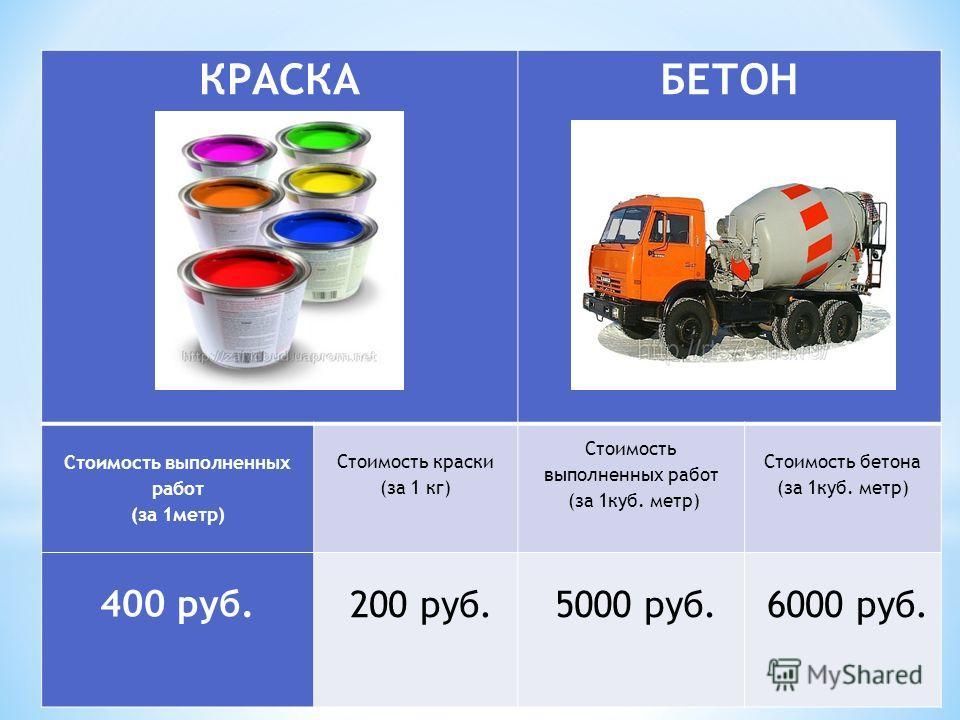 КРАСКА БЕТОН Стоимость выполненных работ (за 1метр) Стоимость краски (за 1 кг) Стоимость выполненных работ (за 1куб. метр) Стоимость бетона (за 1куб. метр) 400 руб. 200 руб. 5000 руб. 6000 руб.