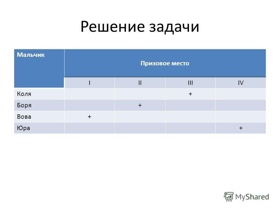 Решение задачи Мальчик Призовое место IIIIIIIV Коля+ Боря+ Вова+ Юра+