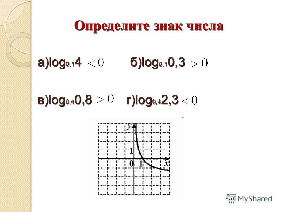 Определите знак числа а)log 0,1 4 б)log 0,1 0,3 в)log 0,4 0,8 г)log 0,4 2,3 в)log 0,4 0,8 г)log 0,4 2,3