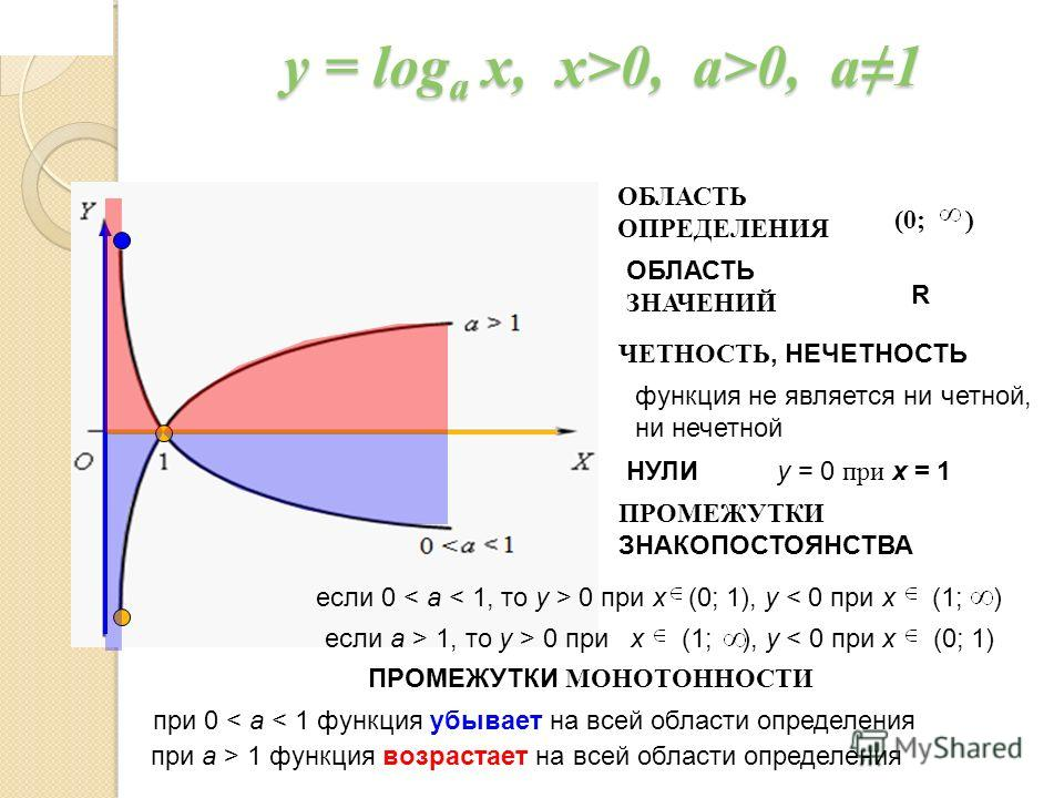 y = log a x, x>0, a>0, a1 ОБЛАСТЬ ОПРЕДЕЛЕНИЯ ОБЛАСТЬ ЗНАЧЕНИЙ ЧЕТНОСТЬ, НЕЧЕТНОСТЬ функция не является ни четной, ни нечетной НУЛИ ПРОМЕЖУТКИ ЗНАКОПОСТОЯНСТВА ПРОМЕЖУТКИ МОНОТОННОСТИ R y = 0 при x = 1 при 0 < a < 1 функция убывает на всей области оп