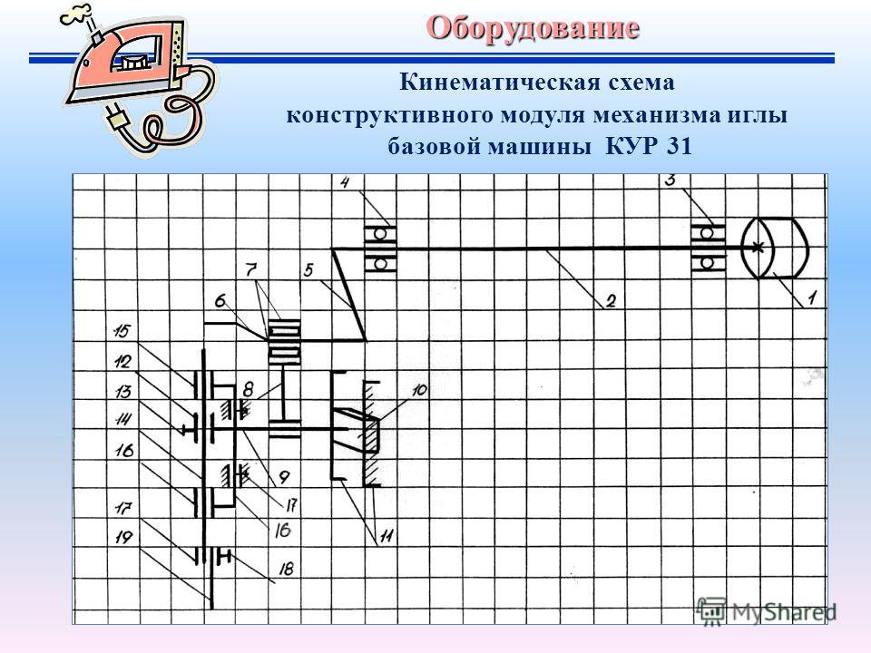 Оборудование Кинематическая схема конструктивного модуля механизма иглы базовой машины КУР 31