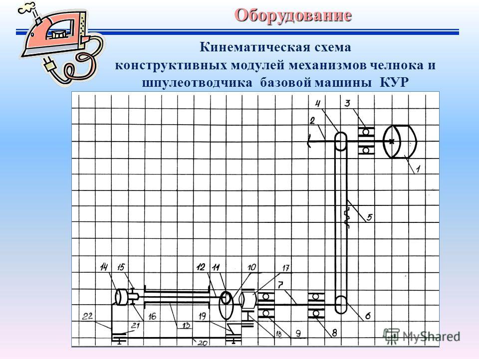 Оборудование Кинематическая схема конструктивных модулей механизмов челнока и шпулеотводчика базовой машины КУР