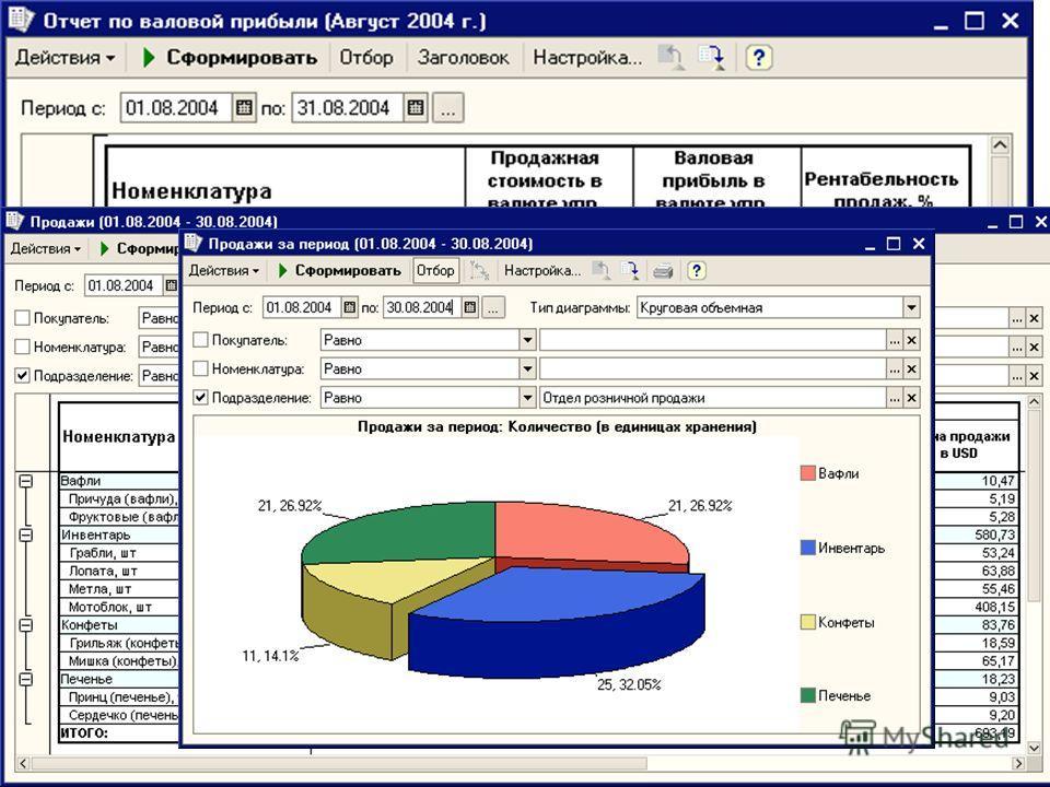 Анализ деятельности Информацию о полученной прибыли в результате розничных продаж можно получить в отчете «Валовая прибыль» Сравнительный анализ продаж товаров различных видов можно получить в отчетах «Продажи и «Продажи (Диаграмма)» Оценку товаров в