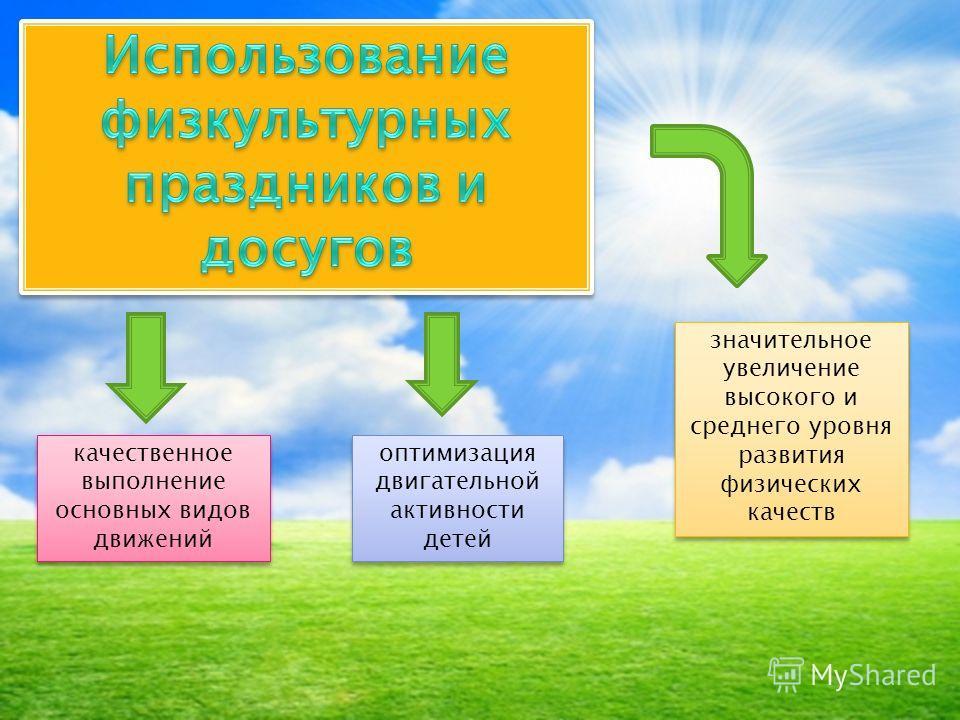 значительное увеличение высокого и среднего уровня развития физических качеств оптимизация двигательной активности детей качественное выполнение основных видов движений