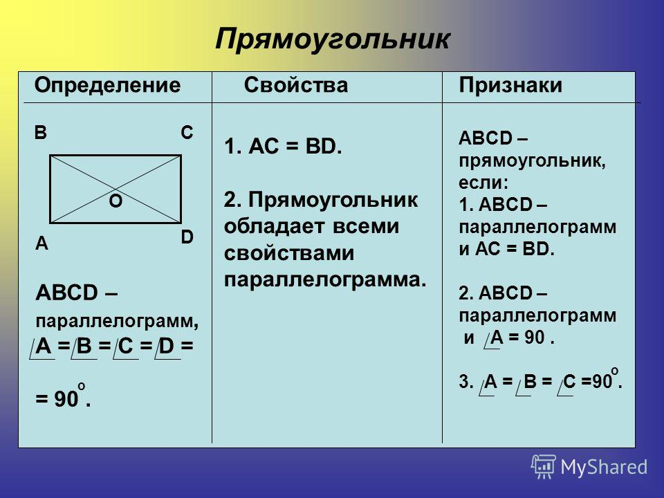 Прямоугольник Определение Свойства Признаки А ВС О D ABCD – параллелограмм, А = В = С = D = = 90. о 1.АС = ВD. 2. Прямоугольник обладает всеми свойствами параллелограмма. ABCD – прямоугольник, если: 1. ABCD – параллелограмм и АС = ВD. 2. ABCD – парал