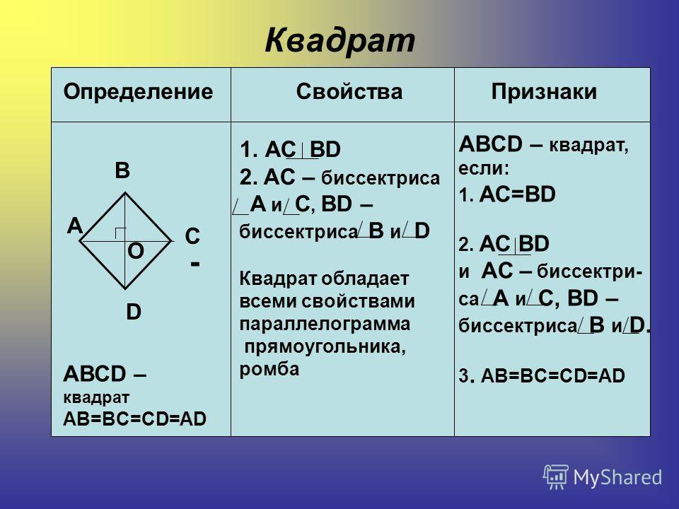 Квадрат Определение Свойства Признаки А В С D О - АВСD – квадрат AB=BC=CD=AD 1.АС ВD 2. AC – биссектриса А и С, BD – биссектриса В и D Квадрат обладает всеми свойствами параллелограмма прямоугольника, ромба ABCD – квадрат, если: 1. АС=ВD 2. АС ВD и A