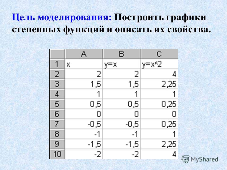 Цель моделирования: Построить графики степенных функций и описать их свойства.