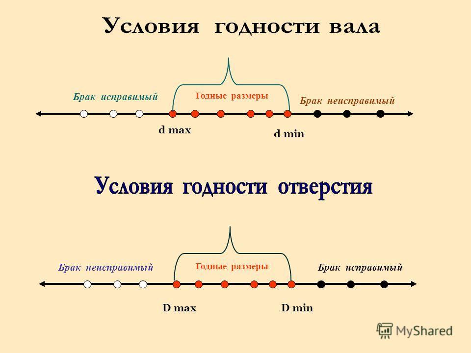 Брак исправимый d min Брак неисправимый Годные размеры Брак исправимый D min Брак неисправимый Годные размеры d max D max