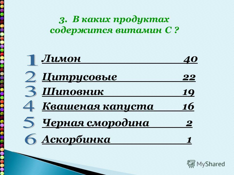 Лимон 40 Цитрусовые 22 Шиповник 19 Квашеная капуста 16 Черная смородина 2 Аскорбинка 1 3. В каких продуктах содержится витамин С ?