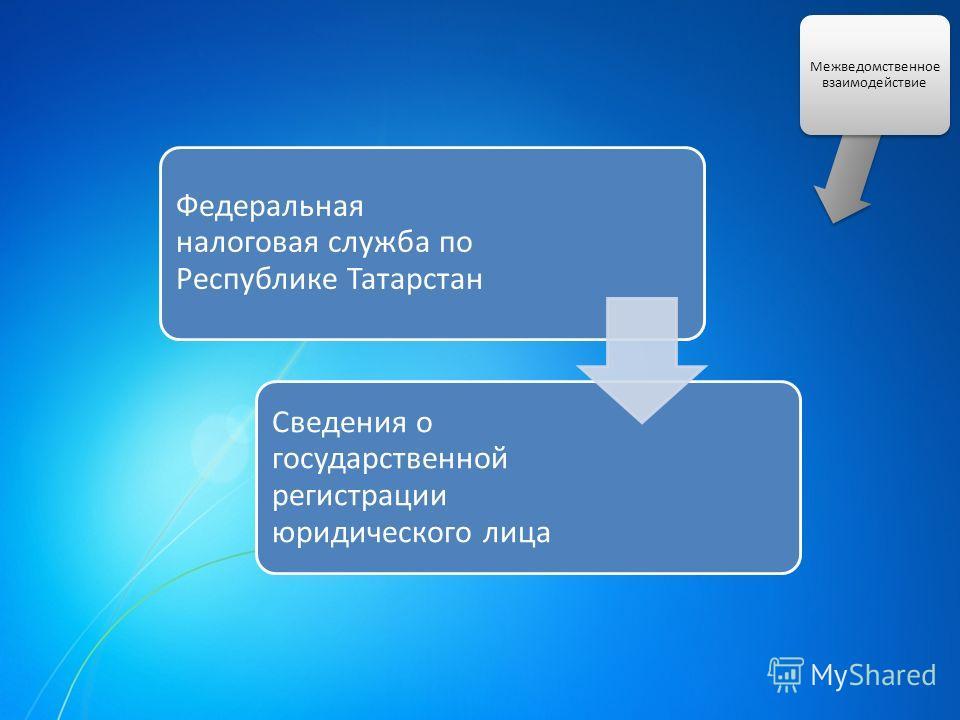 Межведомственное взаимодействие Федеральная налоговая служба по Республике Татарстан Сведения о государственной регистрации юридического лица