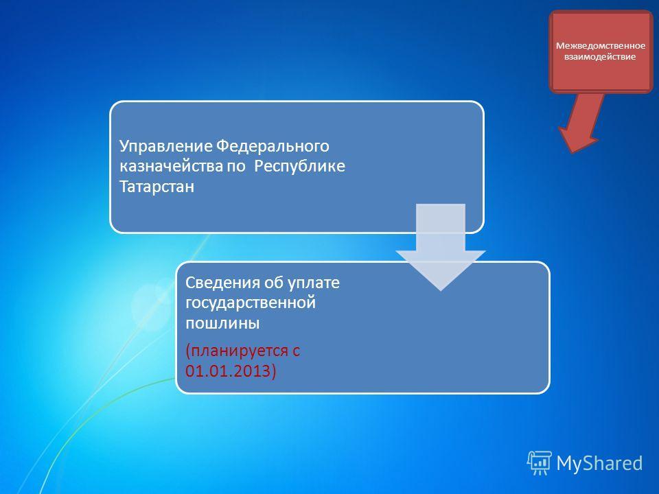 Межведомственное взаимодействие Управление Федерального казначейства по Республике Татарстан Сведения об уплате государственной пошлины (планируется с 01.01.2013)
