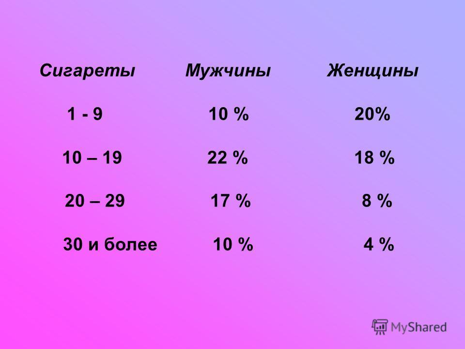 Сигареты Мужчины Женщины 1 - 9 10 % 20% 10 – 19 22 % 18 % 20 – 29 17 % 8 % 30 и более 10 % 4 %