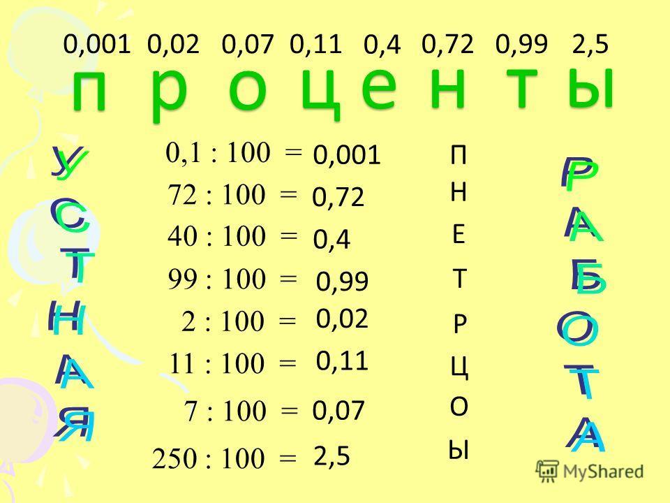0,001 0,72 0,99 0,4 0,02 0,11 0,07 2,5 П Н Е Т Р Ц О Ы 0,1 : 100 = 72 : 100 = 40 : 100 = 99 : 100 = 2 : 100 = 11 : 100 = 7 : 100 = 250 : 100 = 0,001 0,02 0,07 п п р р о о 0,11 ц ц 0,4 е е 0,72 н н 0,99 т т 2,5 ы ы