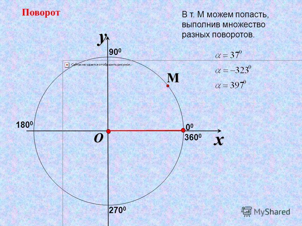 x y O ПоворотM В т. М можем попасть, выполнив множество разных поворотов. 90 0 180 0 270 0 360 0 0