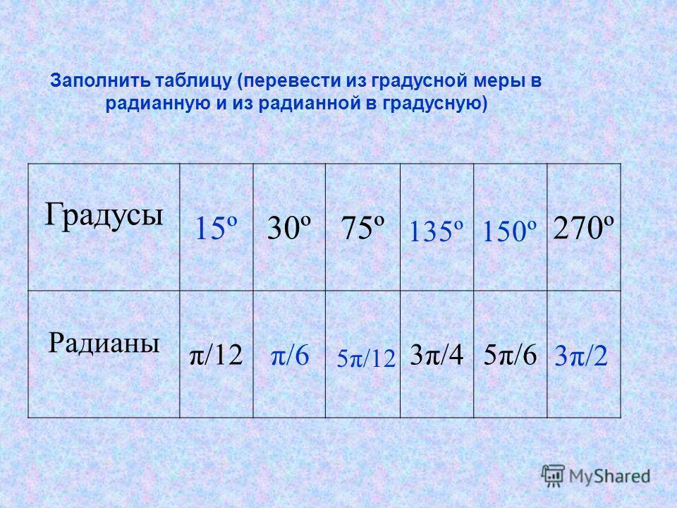 Заполнить таблицу (перевести из градусной меры в радианную и из радианной в градусную) Градусы 30º75º270º Радианы π/123π/45π/6 15º π/6 5π/12 135º150º 3π/2