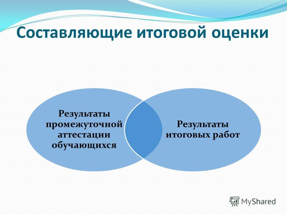 Составляющие итоговой оценки Результаты промежуточной аттестации обучающихся Результаты итоговых работ