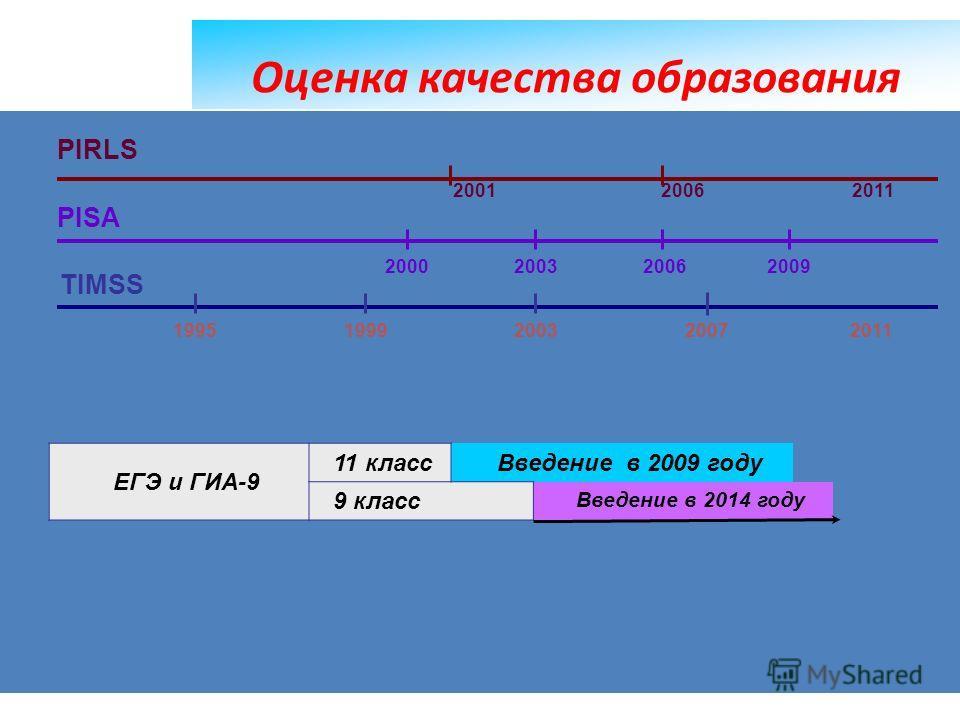 69 Оценка качества образования ЕГЭ и ГИА-9 11 классВведение в 2009 году 9 класс Введение в 2014 году 1995 1999 2003 2007 2011 2000 2003 2006 2009 2001 2006 2011 PIRLS PISA TIMSS
