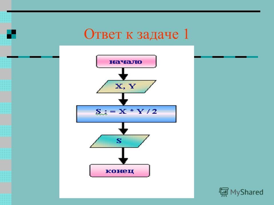 Задача 1. Определите тип алгоритма Постройте блок-схему к данному алгоритму АЛГ площадь (цел X, Y, вещ S) АРГ X, Y РЕЗ S НАЧ S : = X * Y / 2 КОН