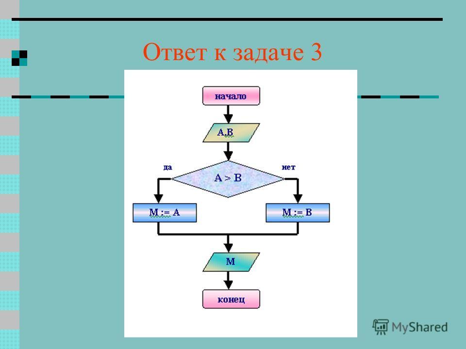Задача 3 Определите тип алгоритма Постройте блок-схему к данному алгоритму АЛГ наименьшее ( вещ А, В, М) АРГ А, В РЕЗ М НАЧ ЕСЛИ А < В ТО М : = А ИНАЧЕ М : = В ВСЕ КОН