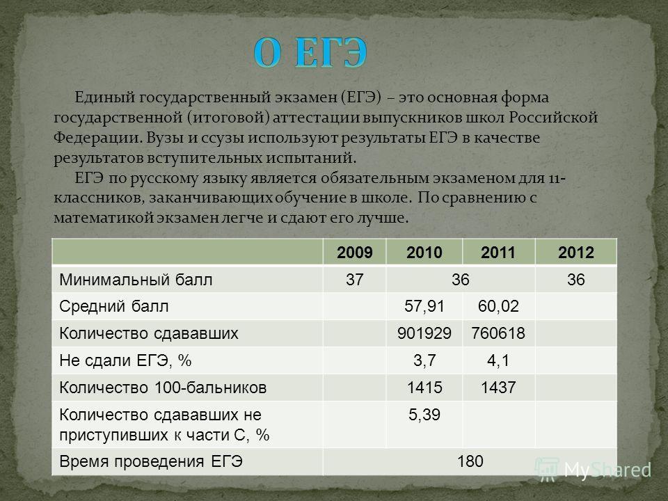 Единый государственный экзамен (ЕГЭ) – это основная форма государственной (итоговой) аттестации выпускников школ Российской Федерации. Вузы и ссузы используют результаты ЕГЭ в качестве результатов вступительных испытаний. ЕГЭ по русскому языку являет