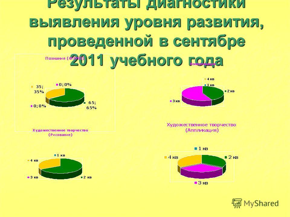 Результаты диагностики выявления уровня развития, проведенной в сентябре 2011 учебного года