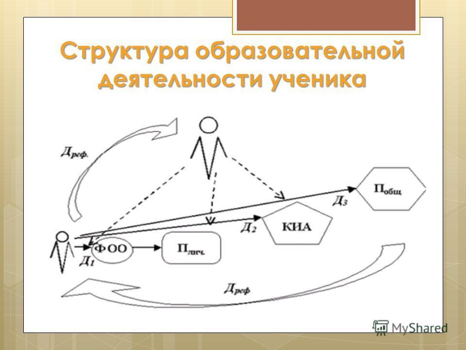 Структура образовательной деятельности ученика