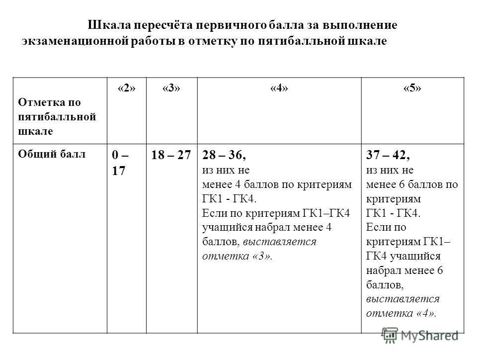 Шкала пересчёта первичного балла за выполнение экзаменационной работы в отметку по пятибалльной шкале Отметка по пятибалльной шкале «2»«3»«4»«5» Общий балл 0 – 17 18 – 2728 – 36, из них не менее 4 баллов по критериям ГК1 - ГК4. Если по критериям ГК1–
