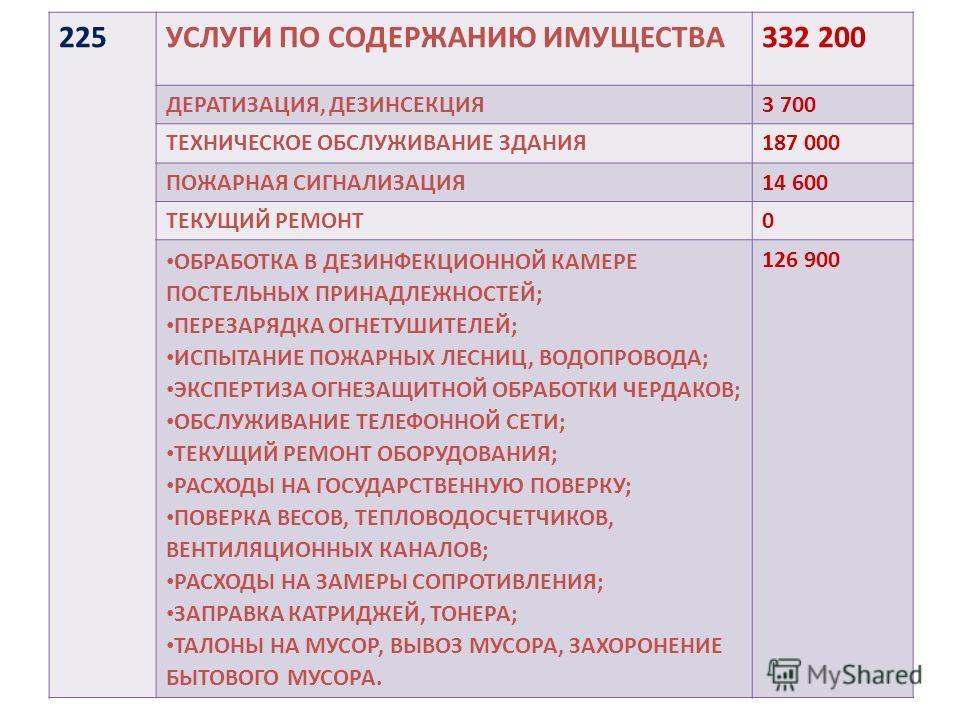 225УСЛУГИ ПО СОДЕРЖАНИЮ ИМУЩЕСТВА332 200 ДЕРАТИЗАЦИЯ, ДЕЗИНСЕКЦИЯ3 700 ТЕХНИЧЕСКОЕ ОБСЛУЖИВАНИЕ ЗДАНИЯ187 000 ПОЖАРНАЯ СИГНАЛИЗАЦИЯ14 600 ТЕКУЩИЙ РЕМОНТ0 ОБРАБОТКА В ДЕЗИНФЕКЦИОННОЙ КАМЕРЕ ПОСТЕЛЬНЫХ ПРИНАДЛЕЖНОСТЕЙ; ПЕРЕЗАРЯДКА ОГНЕТУШИТЕЛЕЙ; ИСПЫТА