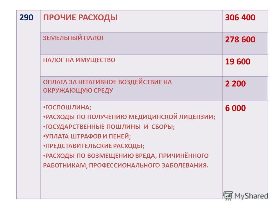 290ПРОЧИЕ РАСХОДЫ306 400 ЗЕМЕЛЬНЫЙ НАЛОГ 278 600 НАЛОГ НА ИМУЩЕСТВО 19 600 ОПЛАТА ЗА НЕГАТИВНОЕ ВОЗДЕЙСТВИЕ НА ОКРУЖАЮЩУЮ СРЕДУ 2 200 ГОСПОШЛИНА; РАСХОДЫ ПО ПОЛУЧЕНИЮ МЕДИЦИНСКОЙ ЛИЦЕНЗИИ; ГОСУДАРСТВЕННЫЕ ПОШЛИНЫ И СБОРЫ; УПЛАТА ШТРАФОВ И ПЕНЕЙ; ПРЕД