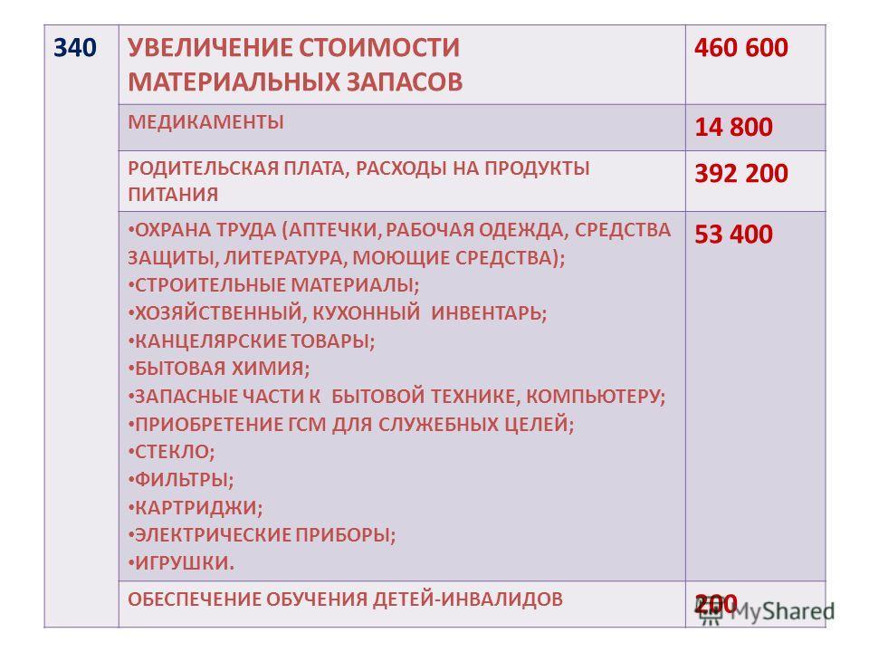 340УВЕЛИЧЕНИЕ СТОИМОСТИ МАТЕРИАЛЬНЫХ ЗАПАСОВ 460 600 МЕДИКАМЕНТЫ 14 800 РОДИТЕЛЬСКАЯ ПЛАТА, РАСХОДЫ НА ПРОДУКТЫ ПИТАНИЯ 392 200 ОХРАНА ТРУДА (АПТЕЧКИ, РАБОЧАЯ ОДЕЖДА, СРЕДСТВА ЗАЩИТЫ, ЛИТЕРАТУРА, МОЮЩИЕ СРЕДСТВА); СТРОИТЕЛЬНЫЕ МАТЕРИАЛЫ; ХОЗЯЙСТВЕННЫ