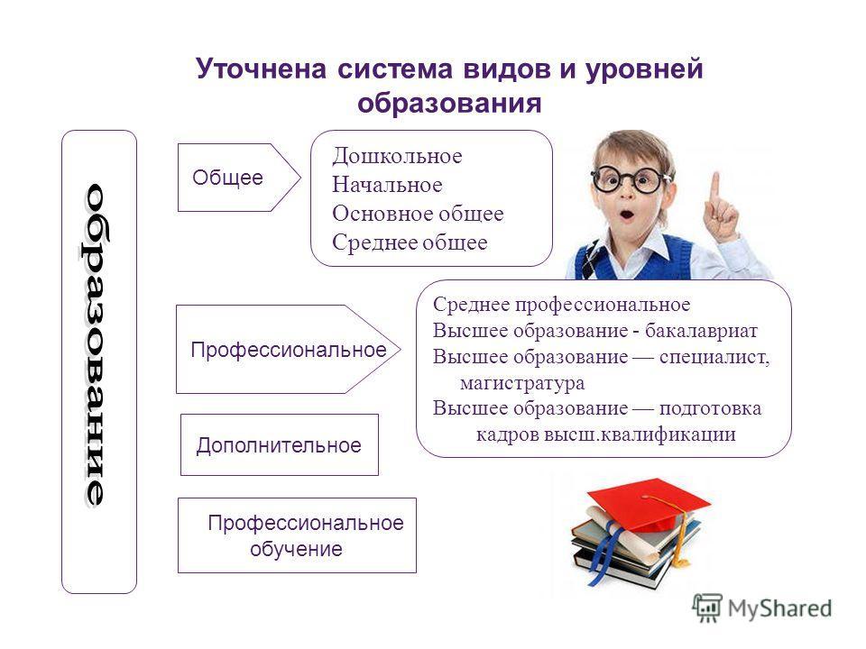 Уточнена система видов и уровней образования Дошкольное Начальное Основное общее Среднее общее Общее Профессиональное Общее Профессиональное обучение Дополнительное Среднее профессиональное Высшее образование - бакалавриат Высшее образование специали