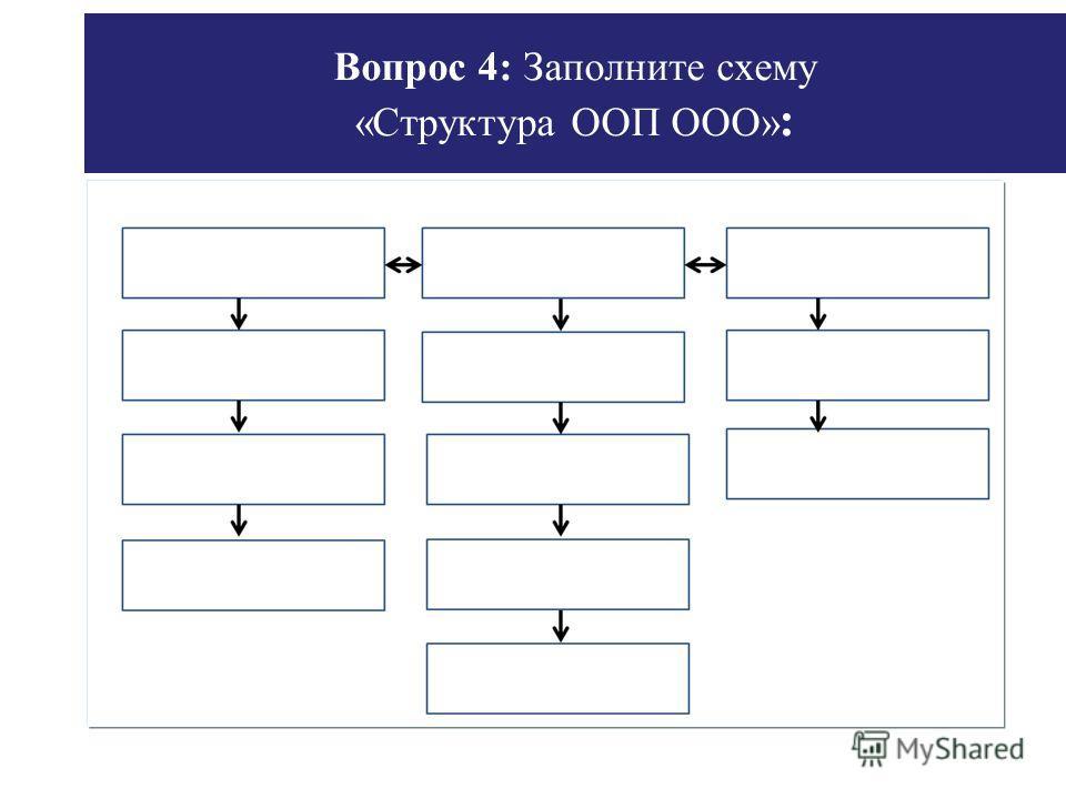 Вопрос 4: Заполните схему «Структура ООП ООО» :