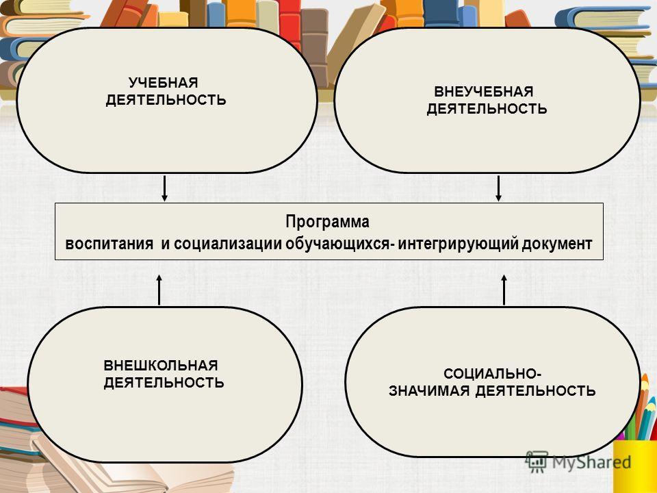 Программа воспитания и социализации обучающихся- интегрирующий документ УЧЕБНАЯ ДЕЯТЕЛЬНОСТЬ ВНЕУЧЕБНАЯ ДЕЯТЕЛЬНОСТЬ ВНЕШКОЛЬНАЯ ДЕЯТЕЛЬНОСТЬ СОЦИАЛЬНО- ЗНАЧИМАЯ ДЕЯТЕЛЬНОСТЬ